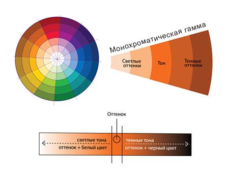 Монохроматическая гамма